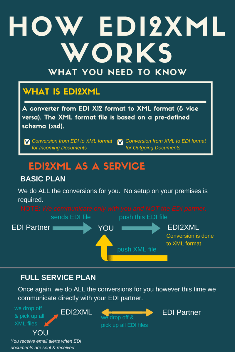 EDI 2 XML: How it Works [FUN Friday Infographic] | Business