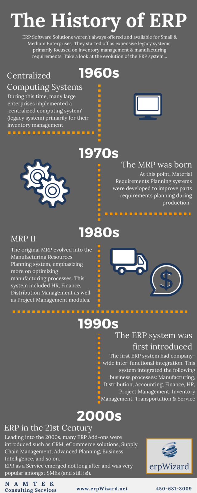 History of ERP_infographic