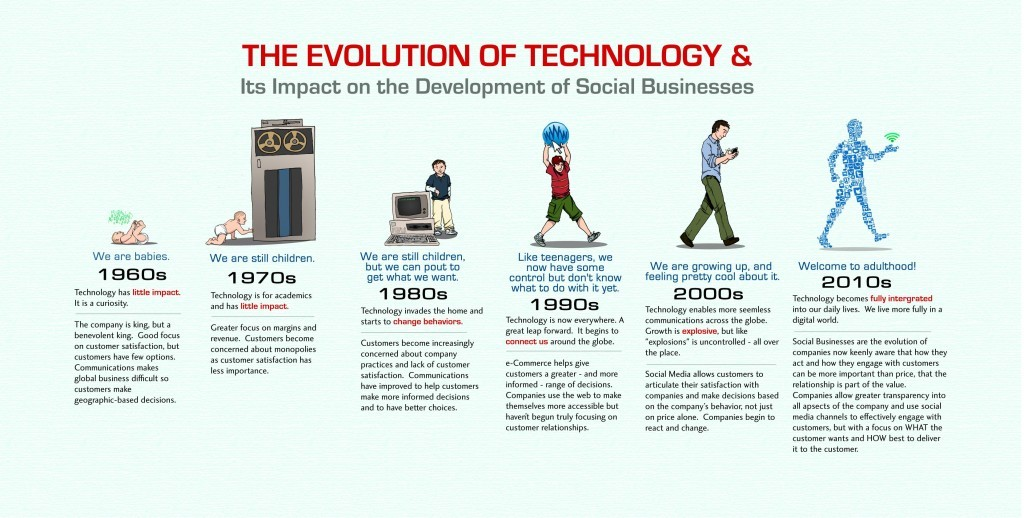 Infographic-Evolution-of-Technology