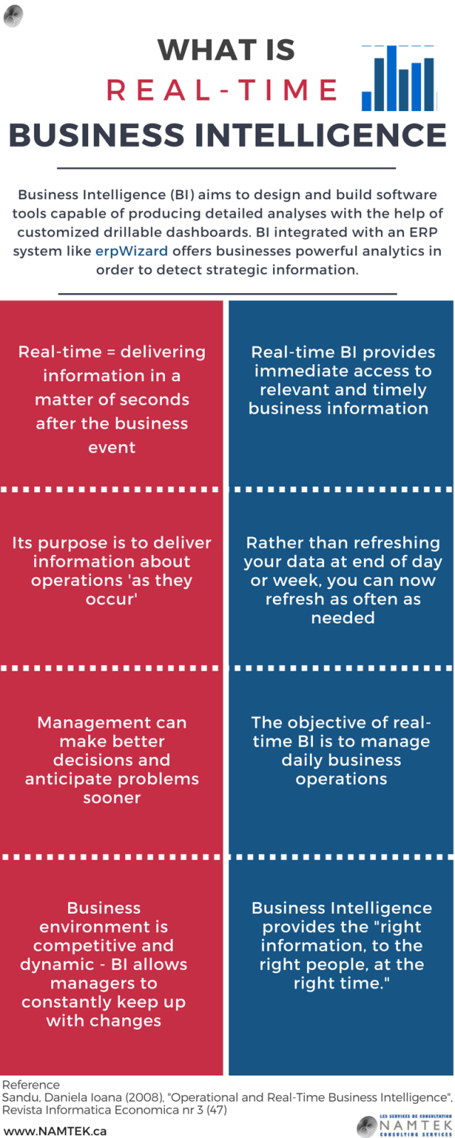 Real-Time Business Intelligence
