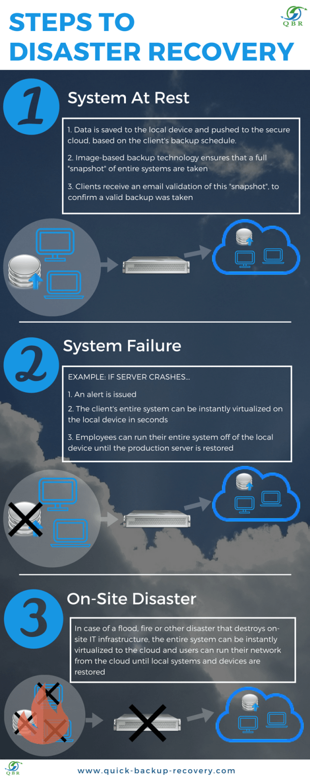 Steps to Disaster Recovery