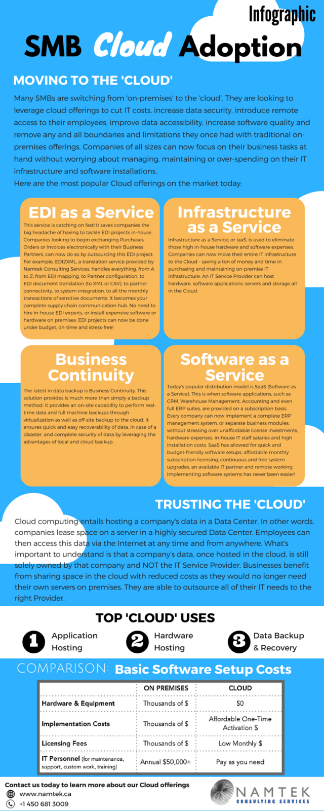 The CLOUD ERP Infographic
