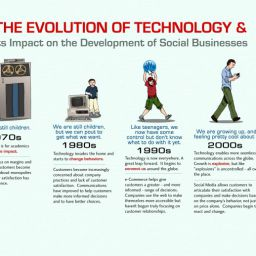 infographic-evolution-of-technology2-1024x5181