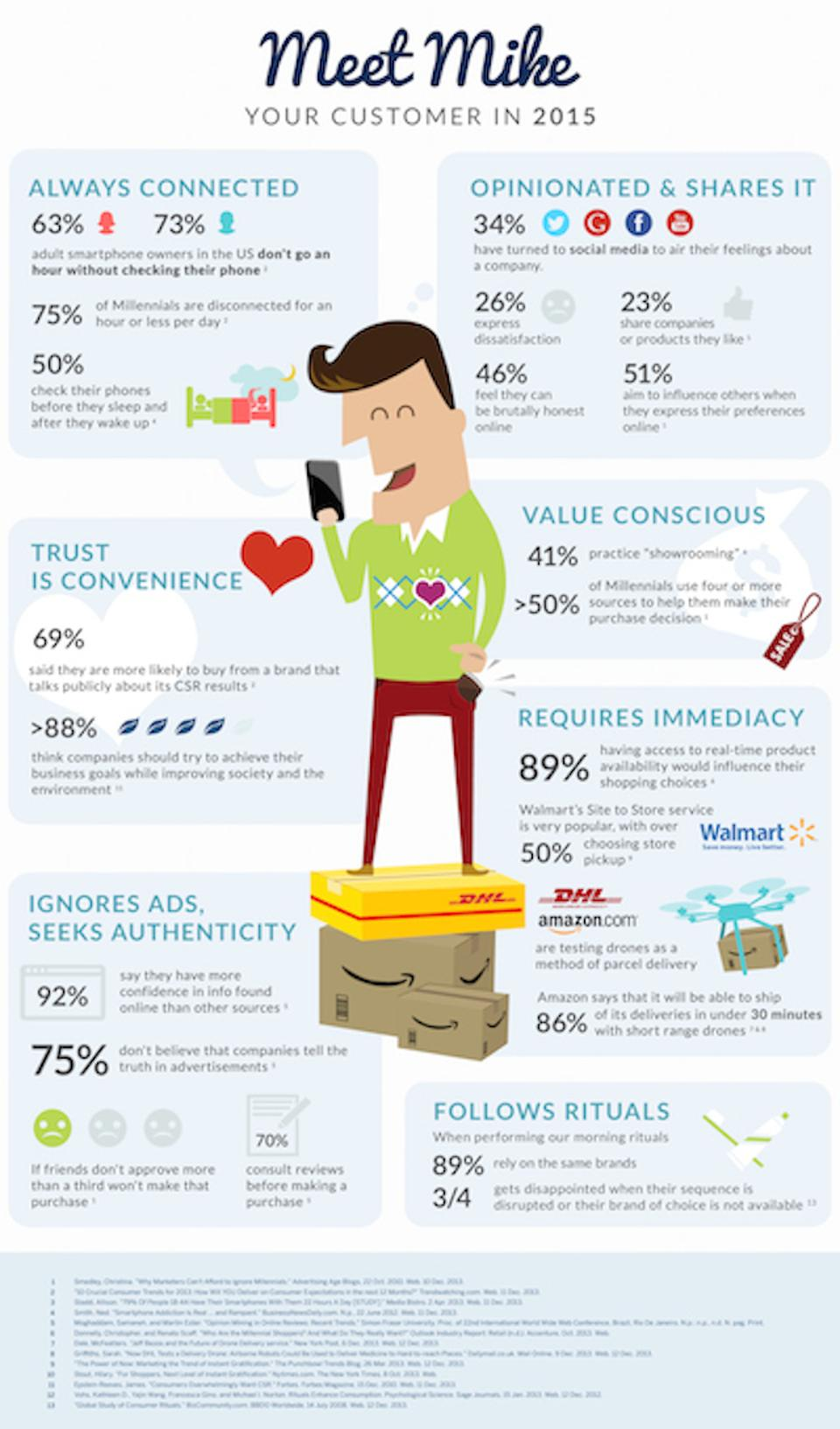modern-consumer-infographic