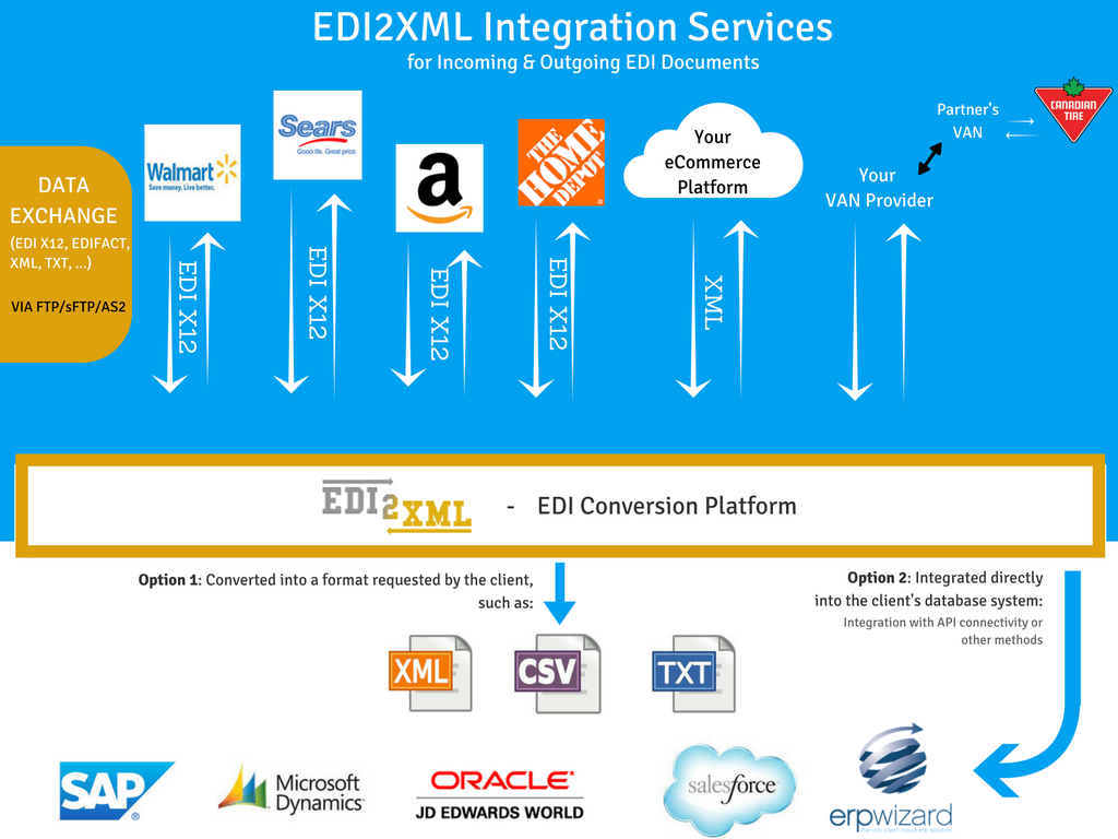 edi2xml-integration-platform
